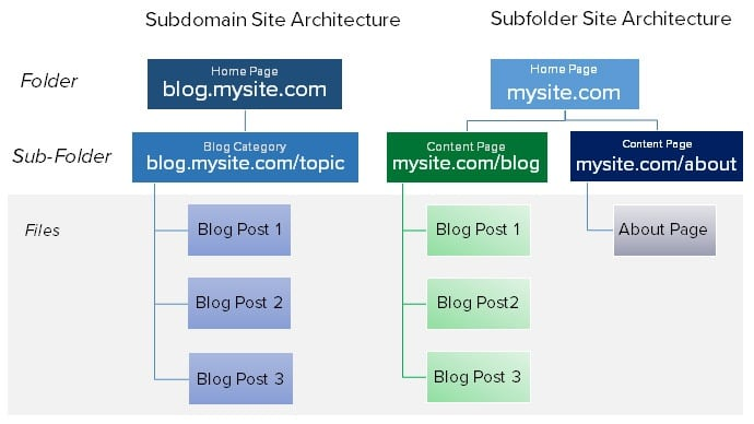 Subdomain vs Subfolder Architecture